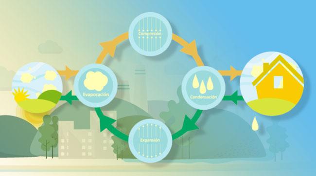 Aerotermia, energía limpia y económica para su hogar