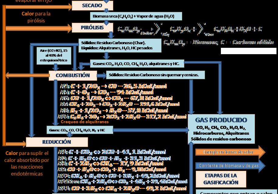 Gasificación de biomasa en palabras simples