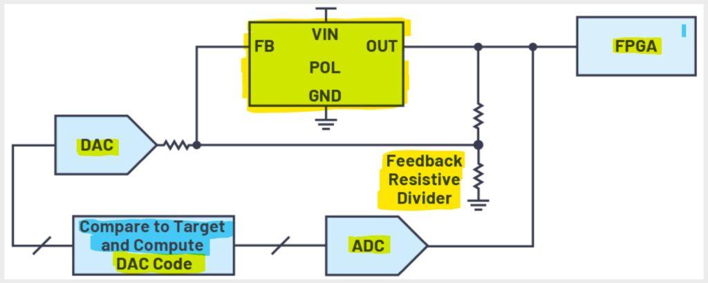 Ajuste del voltaje de salida del suministro POL al voltaje objetivo con DAC y ADC.