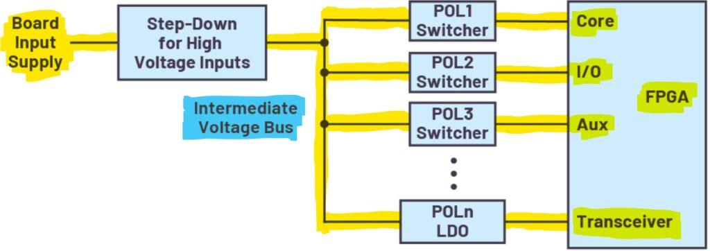 Sistema alimentación FPGA