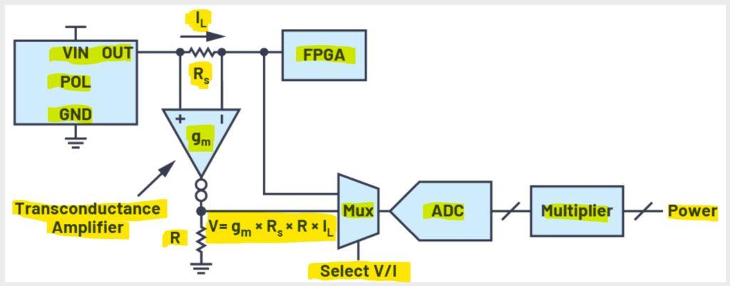 Fig. 3: Un posible circito discreto para monitorear el voltaje, la corriente y la potencia de salida del suministroPOL.