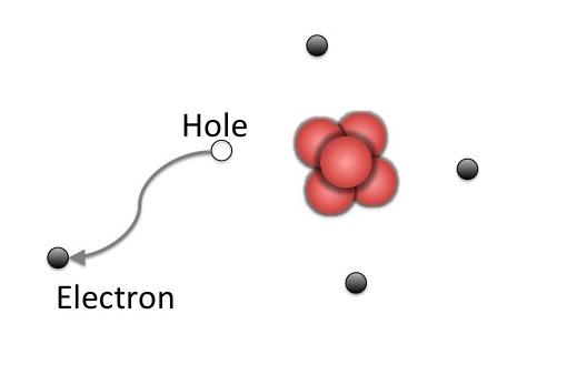 Un agujero de electrón se deja atrás